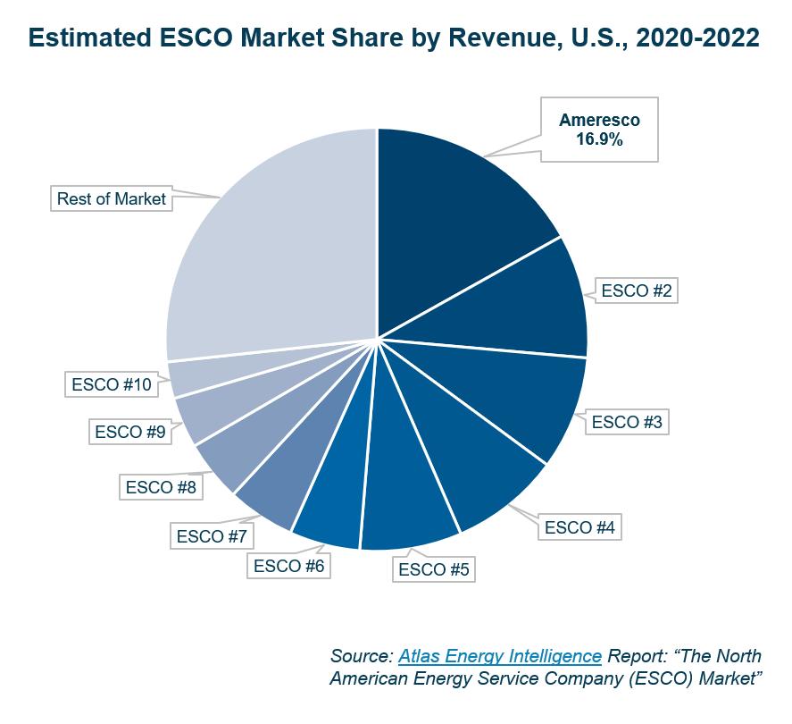 Pie chart depicting market ecosystem for Estimated ESCO Market Share by Revenue, U.S., 2020-2022